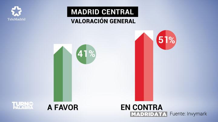Los madrileños se encuentran divididos al valorar Madrid Central