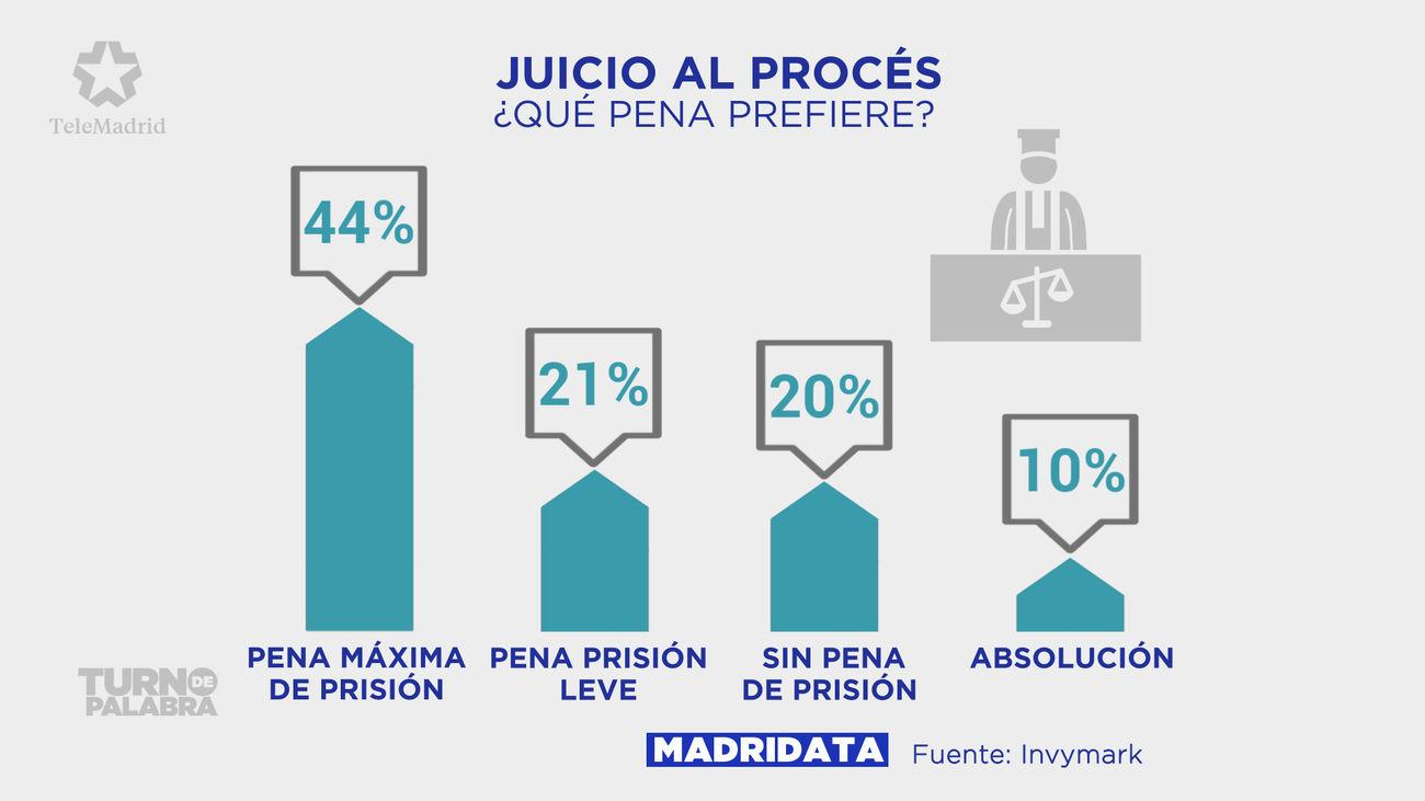 Casi la mitad de los madrileños esperan condena duras de prisión en el juicio del procés