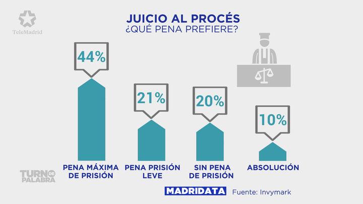 El 44% de los madrileños esperan condenas duras de prisión para los acusados del 'procés'