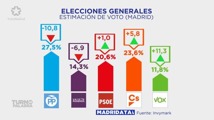 Madrid apuesta por Pablo Casado para las elecciones generales del 28 de abril