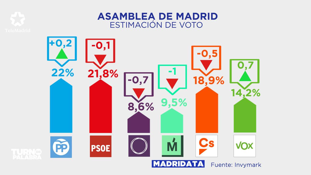 Intención de voto actual en Madrid, con los descensos y ascensos porcentuales respecto al último MadriData del 4 de febrero