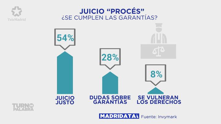 La mitad de los madrileños creen que el juicio del 'procés' cumple todas las garantías legales