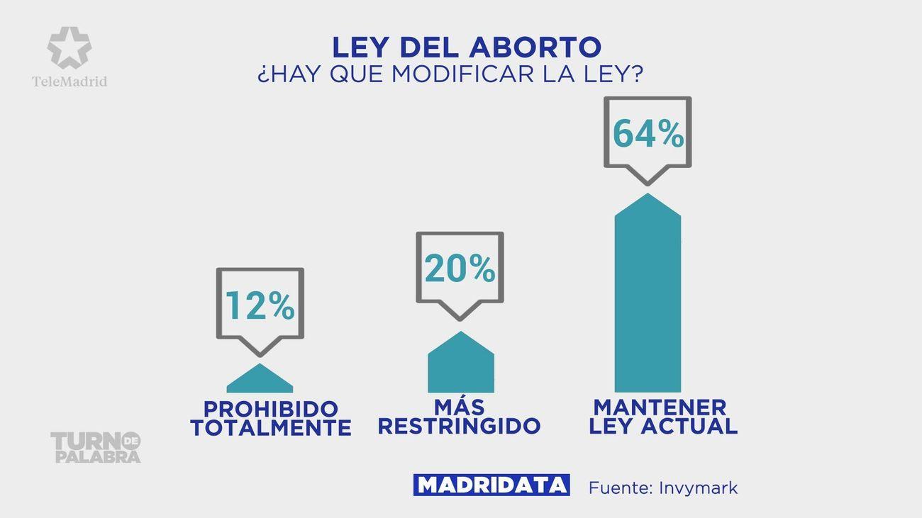 Así ven los madrileños la ley del aborto