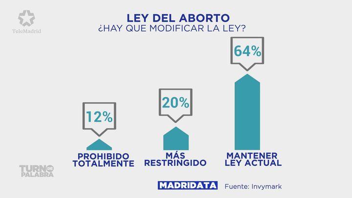 Dos de cada tres madrileños apoya mantener la ley actual del aborto