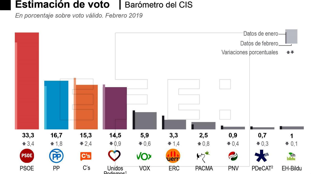 El CIS aumenta la ventaja del PSOE
