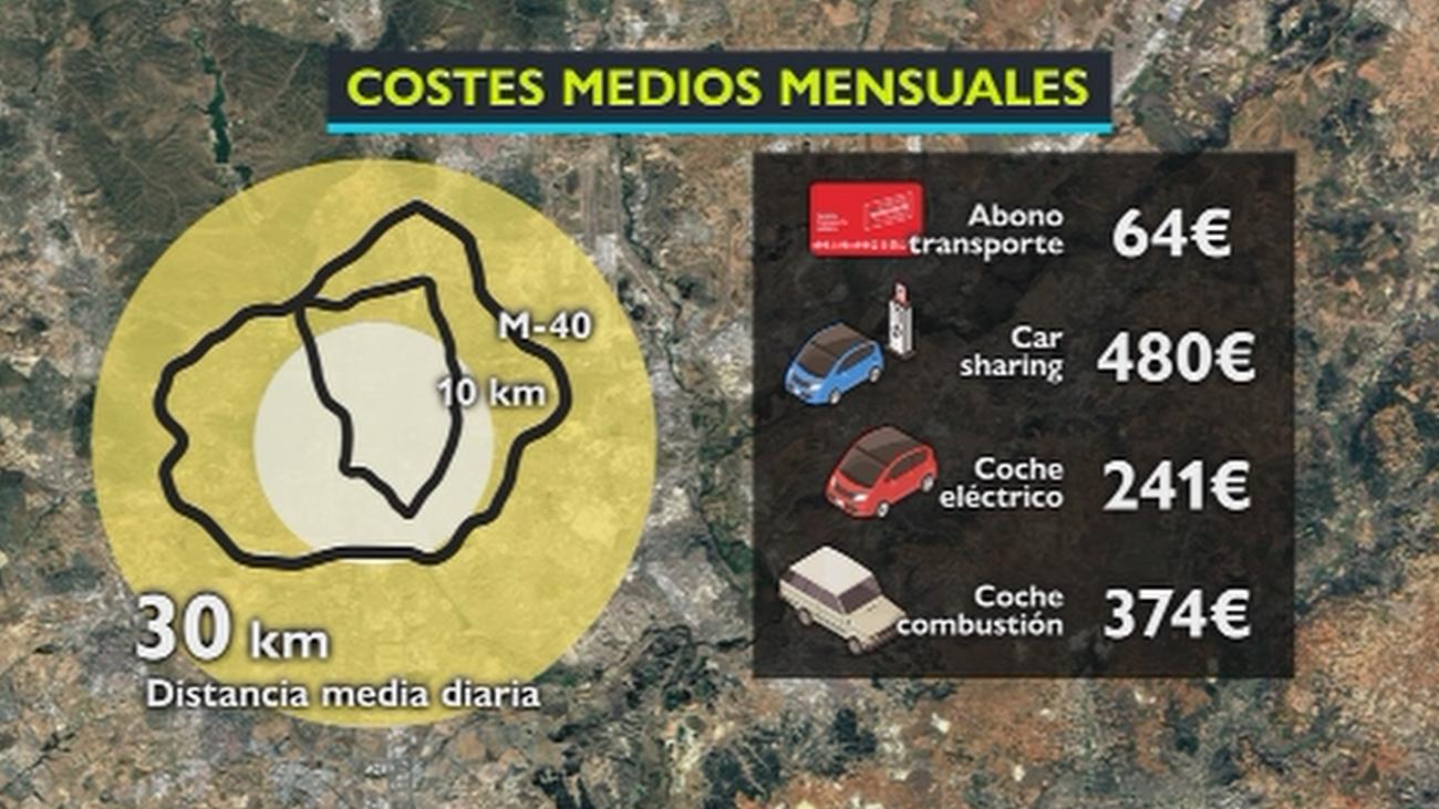 ¿Cuál es el medio de transporte más eficiente para moverse por Madrid?