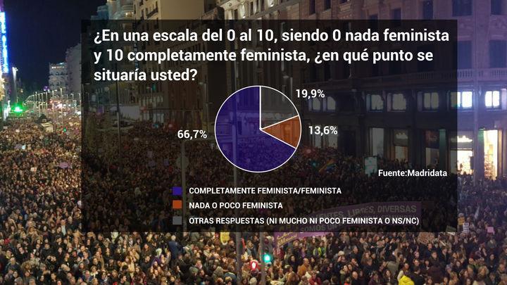 Dos de cada tres madrileños se consideran feministas