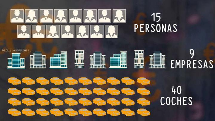 Toda una red societaria que involucraba a 15 personas y 9 empresas