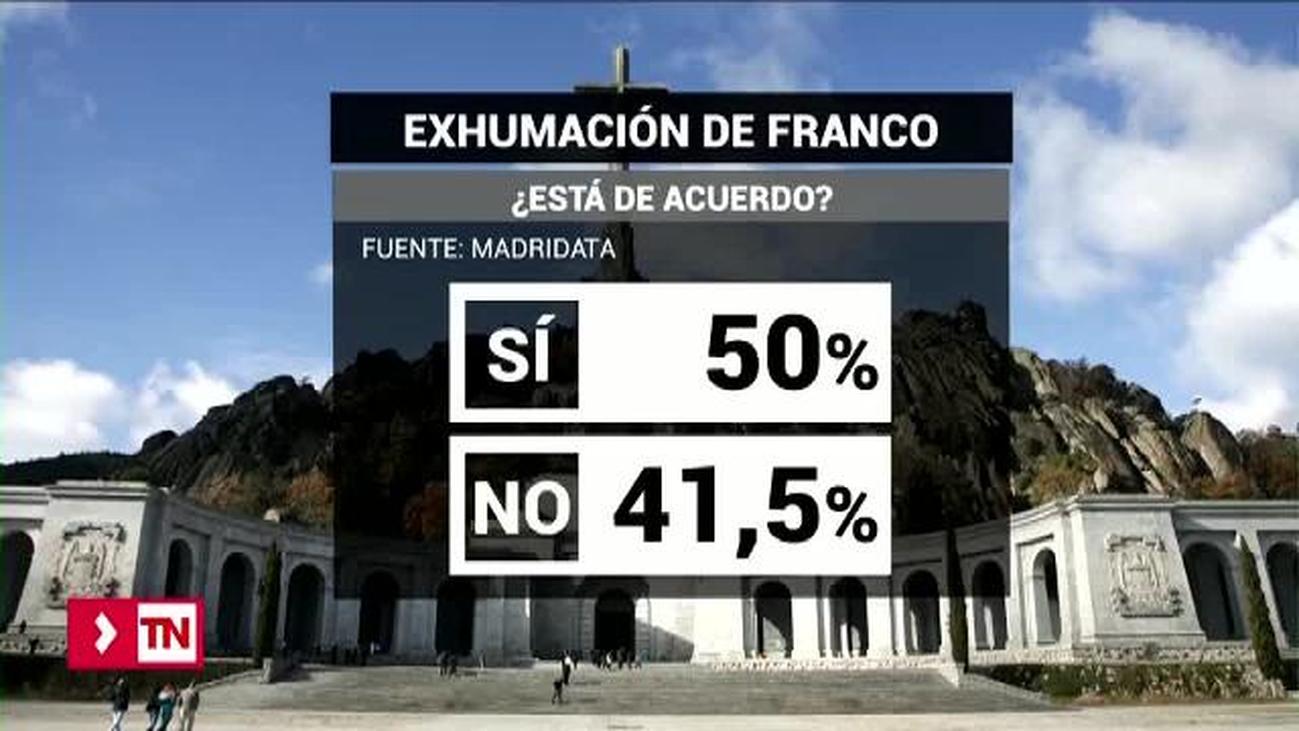 La mitad de los madrileños está a favor de la exhumación de Franco del Valle de los Caídos