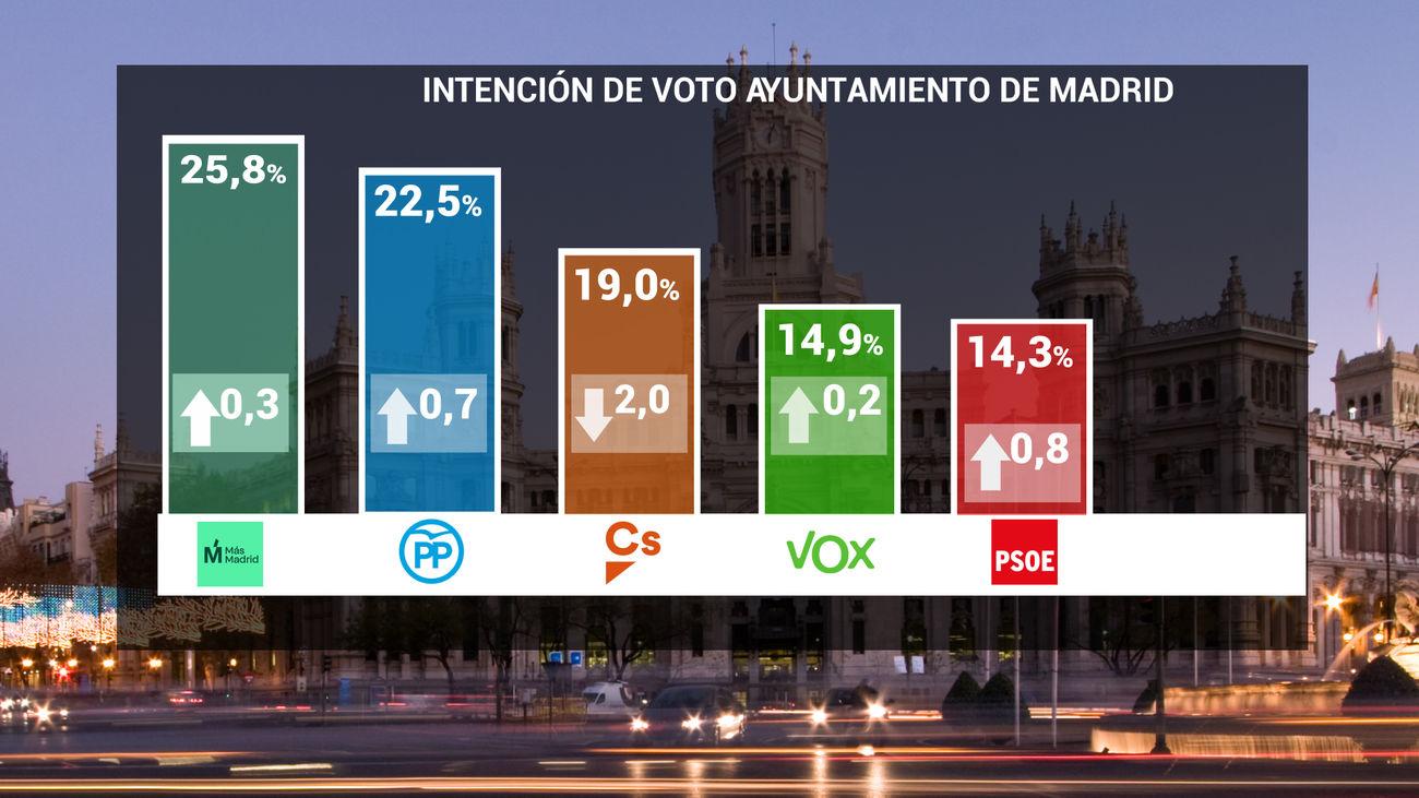 Intención de voto en las elecciones a la Alcaldía de Madrid