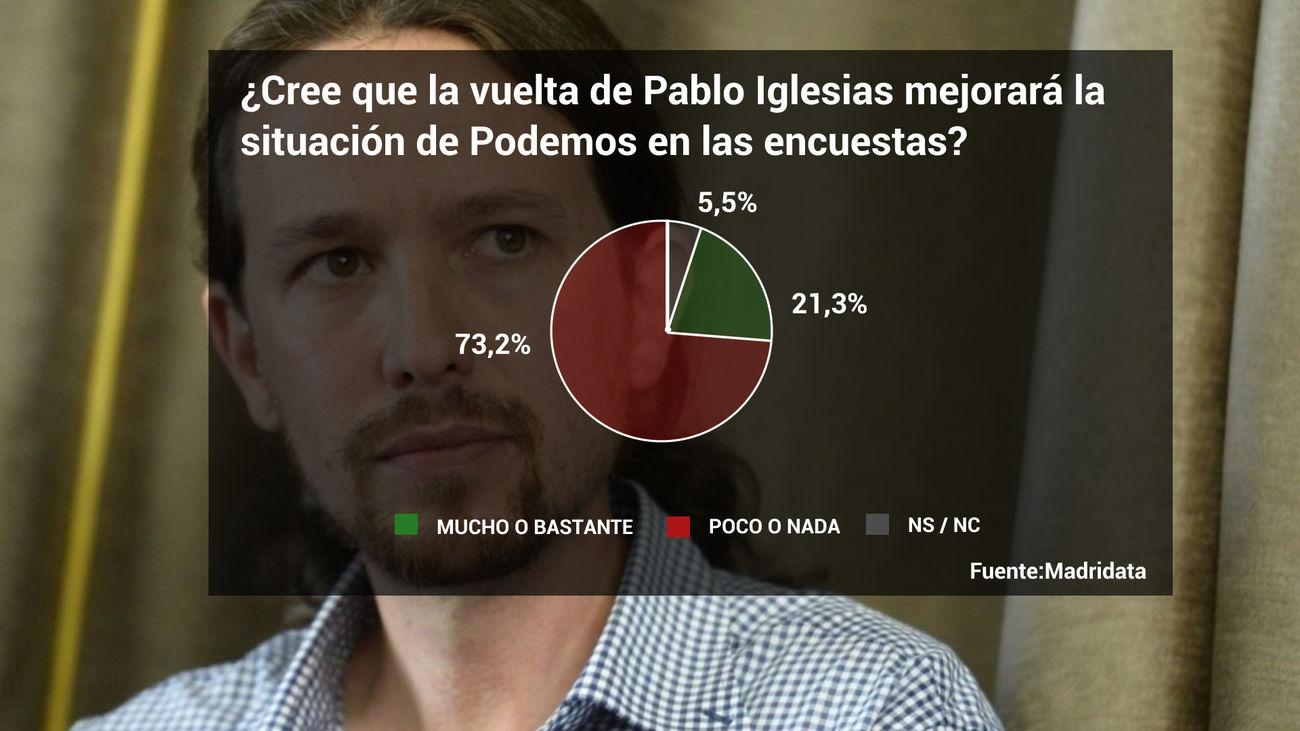 Siete de cada diez madrileños creen que la vuelta de Pablo Iglesias no mejorará a Podemos en las encuestas