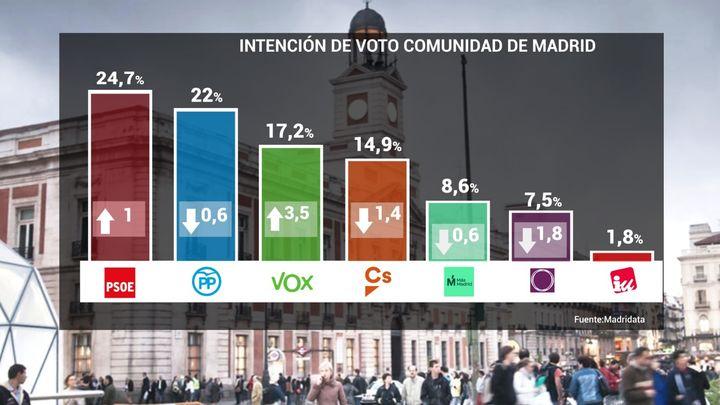 Vox se convierte en la tercera fuerza política en la Comunidad de Madrid, según el sondeo MadriData