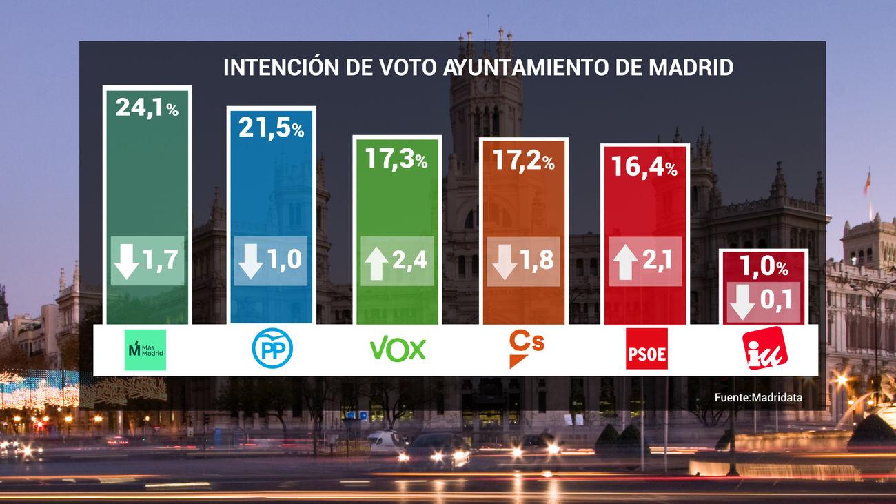 Intención de voto a la Alcaldía de Madrid, según el MadriData de Telemadrid