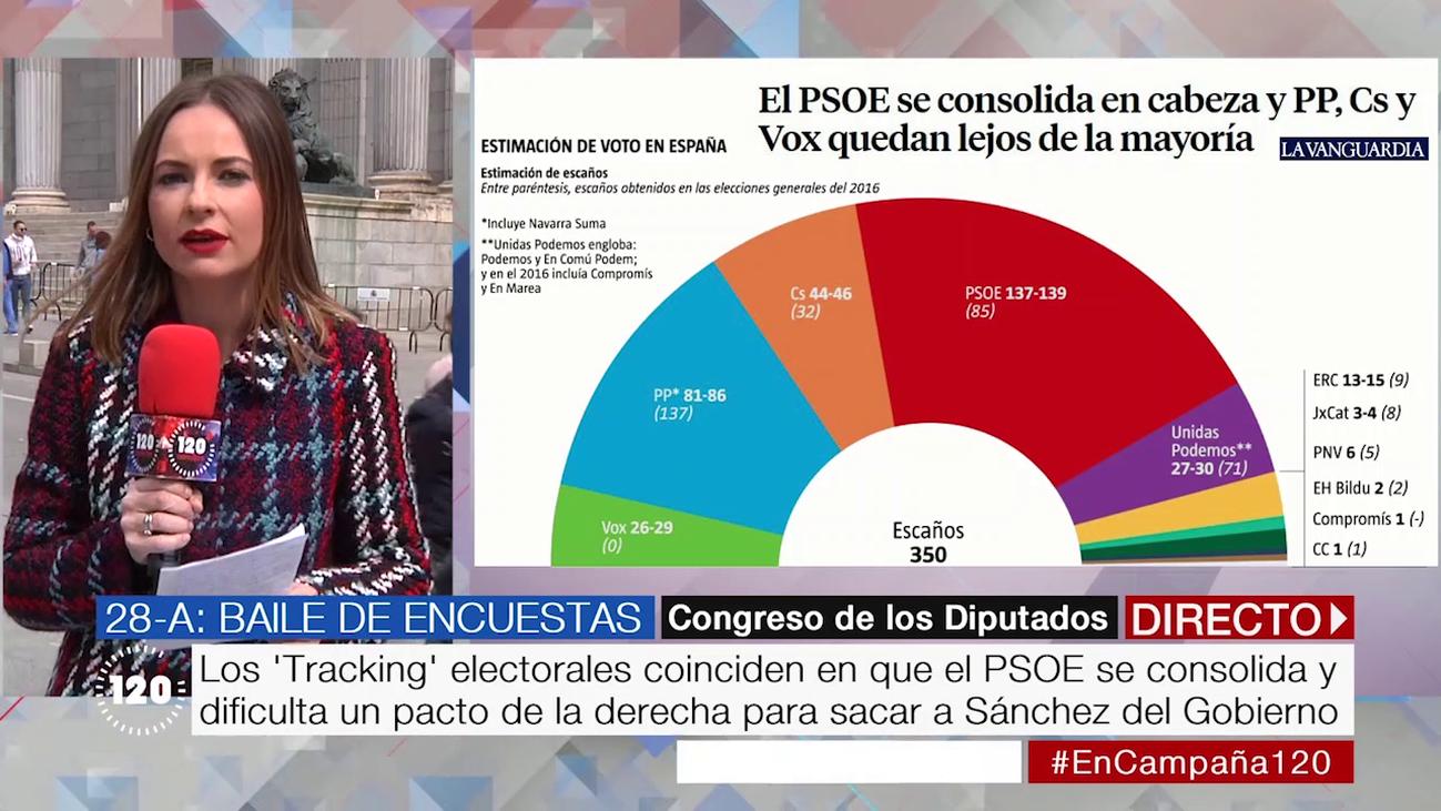 Tracking electoral: El PSOE se consolida y podría elegir si pactar con Unidas Podemos o Ciudadanos