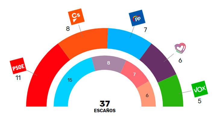 Satisfacción en la izquierda y preocupación en la derecha por los resultados en Madrid