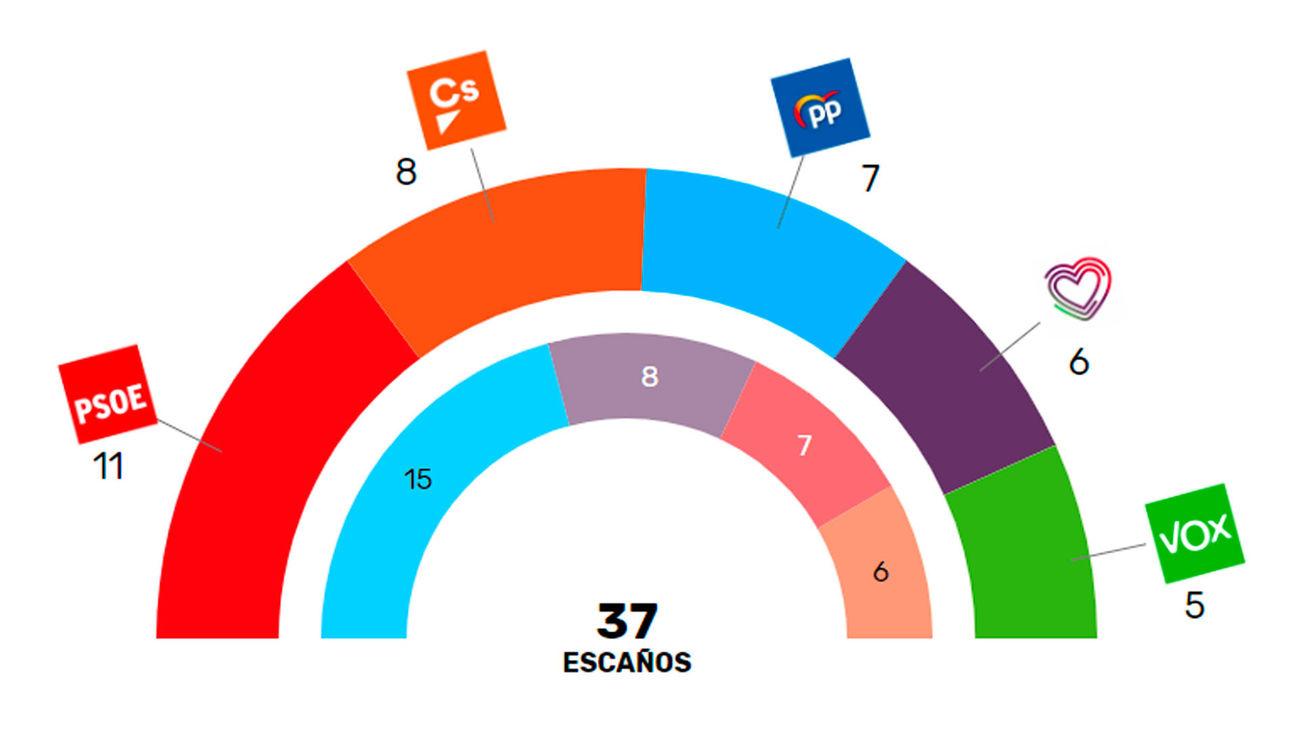 Reparto de escaños en la Comunidad de Madrid