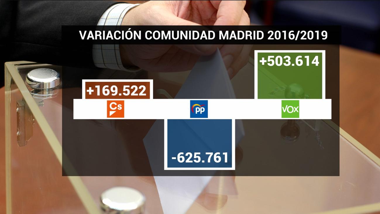 El PP de Madrid busca frenar la sangría en las municipales y autonómicas