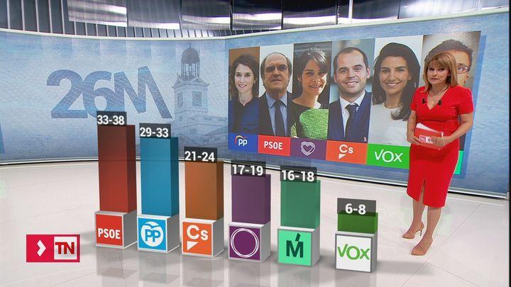 El 26-M en la Comunidad de Madrid, según el CIS