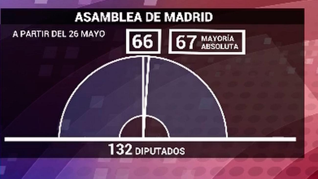 Los 132 escaños de la Asamblea aumentan el riesgo de  repetir las elecciones en caso de empate