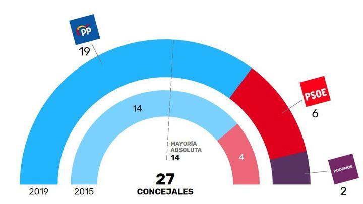 Elecciones Municipales en Torrejón de Ardoz 2019