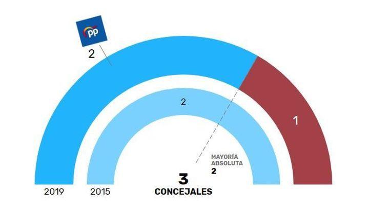 El PP vuelve a ganar en Madarcos, el pueblo menos poblado de Madrid