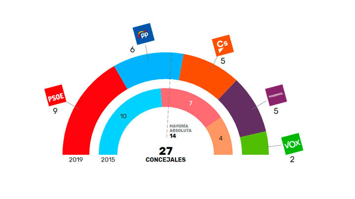 El PP pierde la alcaldía de Alcorcón tras la victoria del PSOE al 94% escrutado
