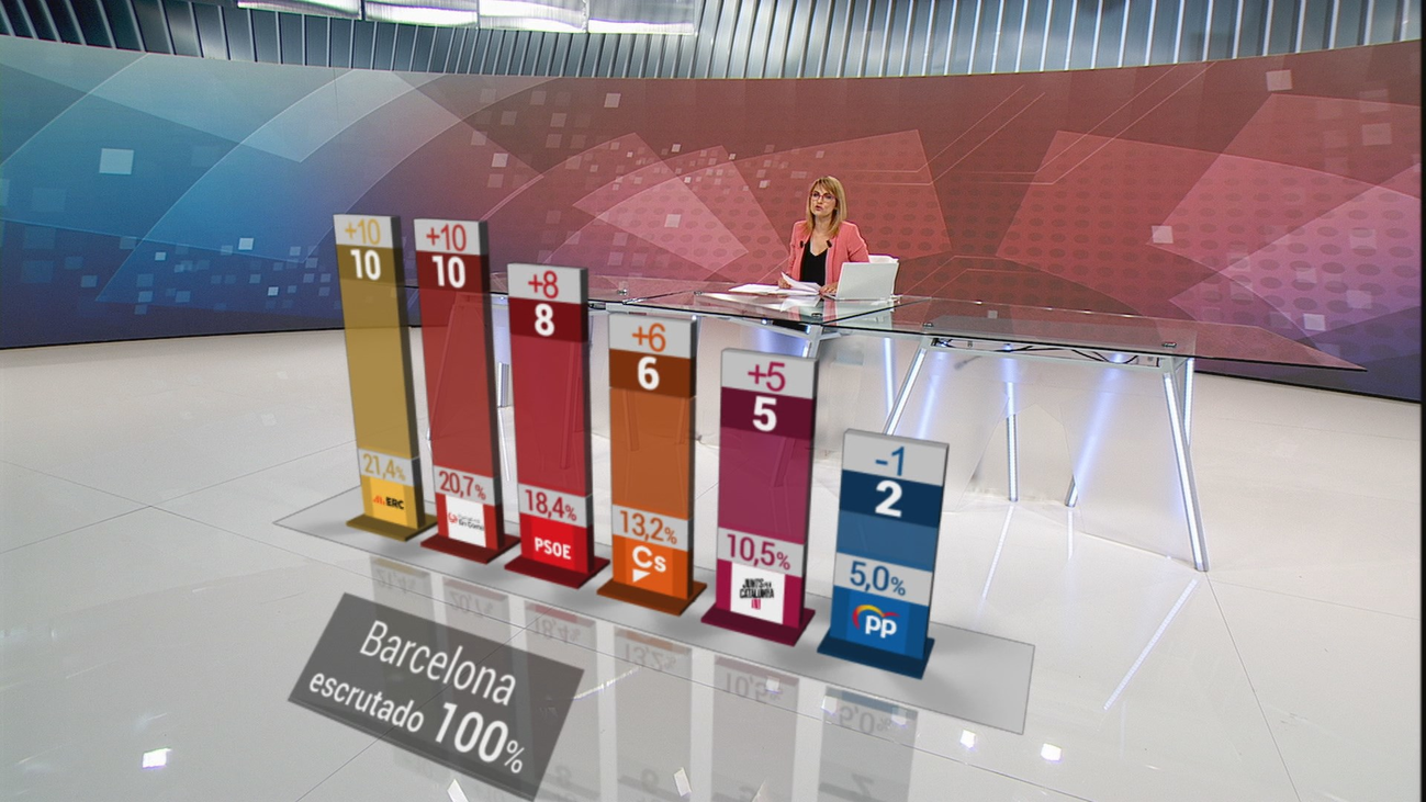 Maragall (ERC) quiere gobernar Barcelona en solitario mientra Colau apuesta por sumar