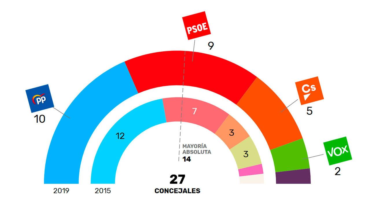 El PP y Cs gobernarían en Alcobendas