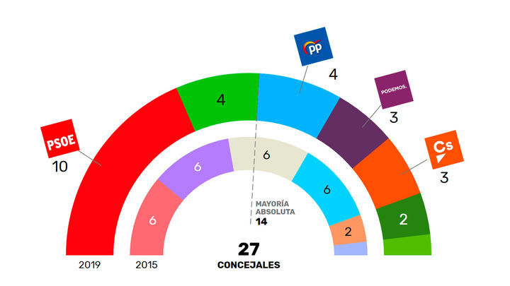 El PSOE, amplio vencedor de las elecciones en Leganés