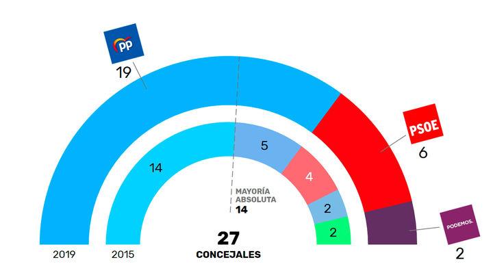 Torrejón de Ardoz vuelve a elegir al PP con mayoría absoluta