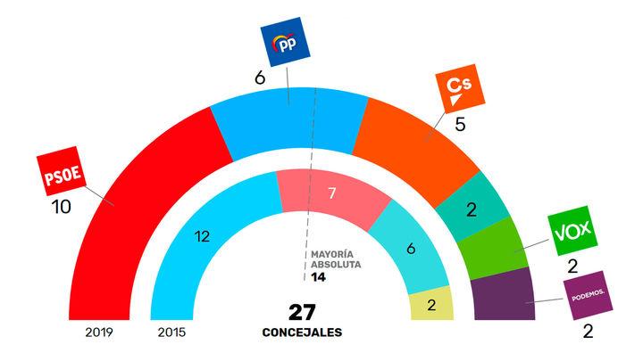 Móstoles repite escenario político tras ganar el PSOE las elecciones