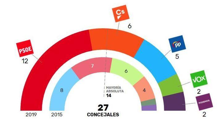 El PSOE consigue vencer las elecciones en Alcalá de Henares