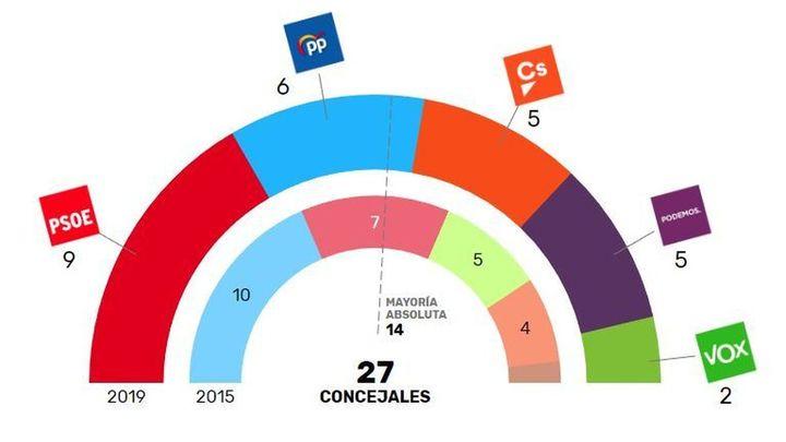 El PP pierde la Alcaldía de Alcorcón tras la victoria del PSOE
