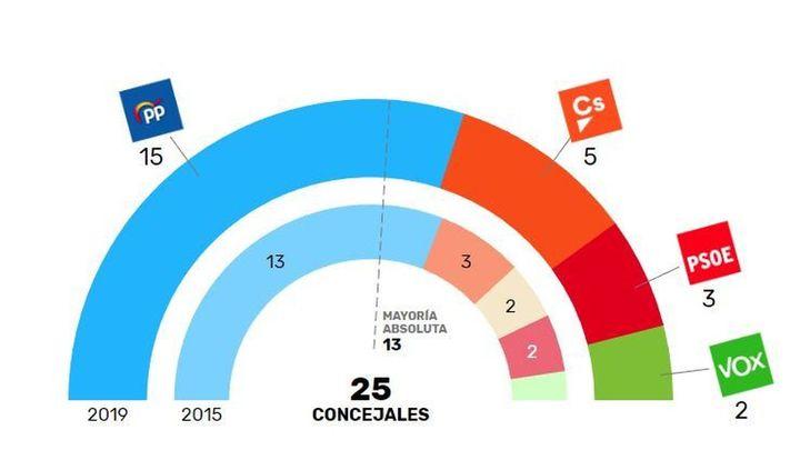 El PP revalida la mayoría absoluta en Boadilla del Monte