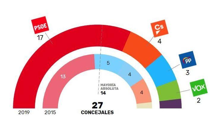 Fuenlabrada será gobernada por el PSOE tras vencer con mayoría absoluta