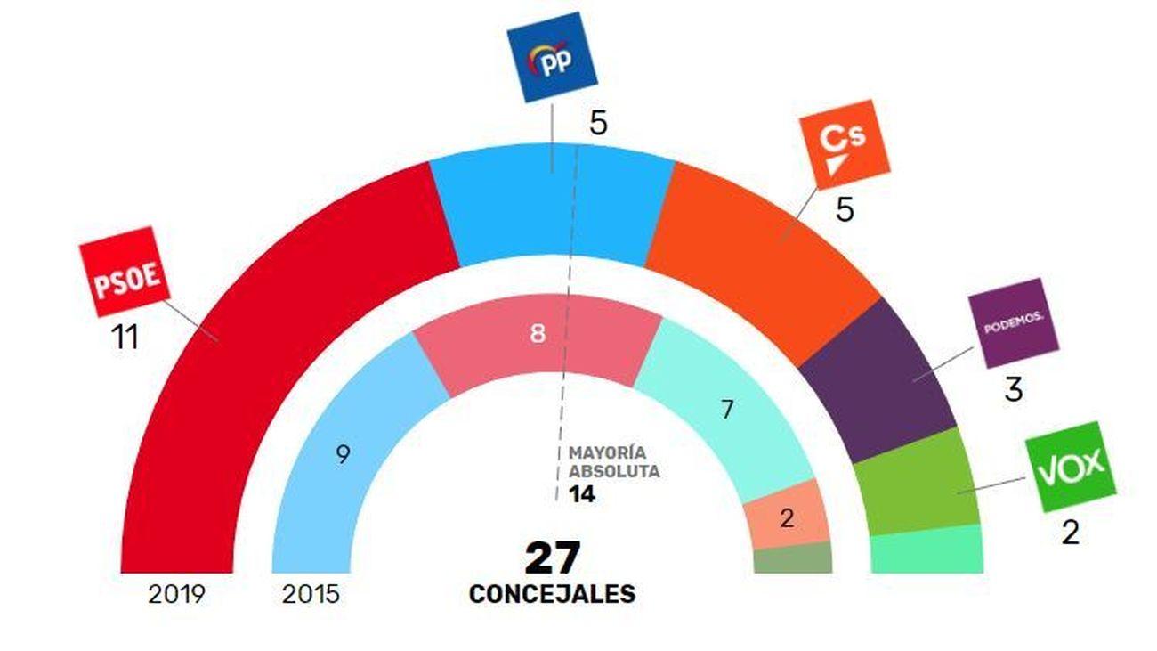 Resultado electoral en Getafe el 26-M