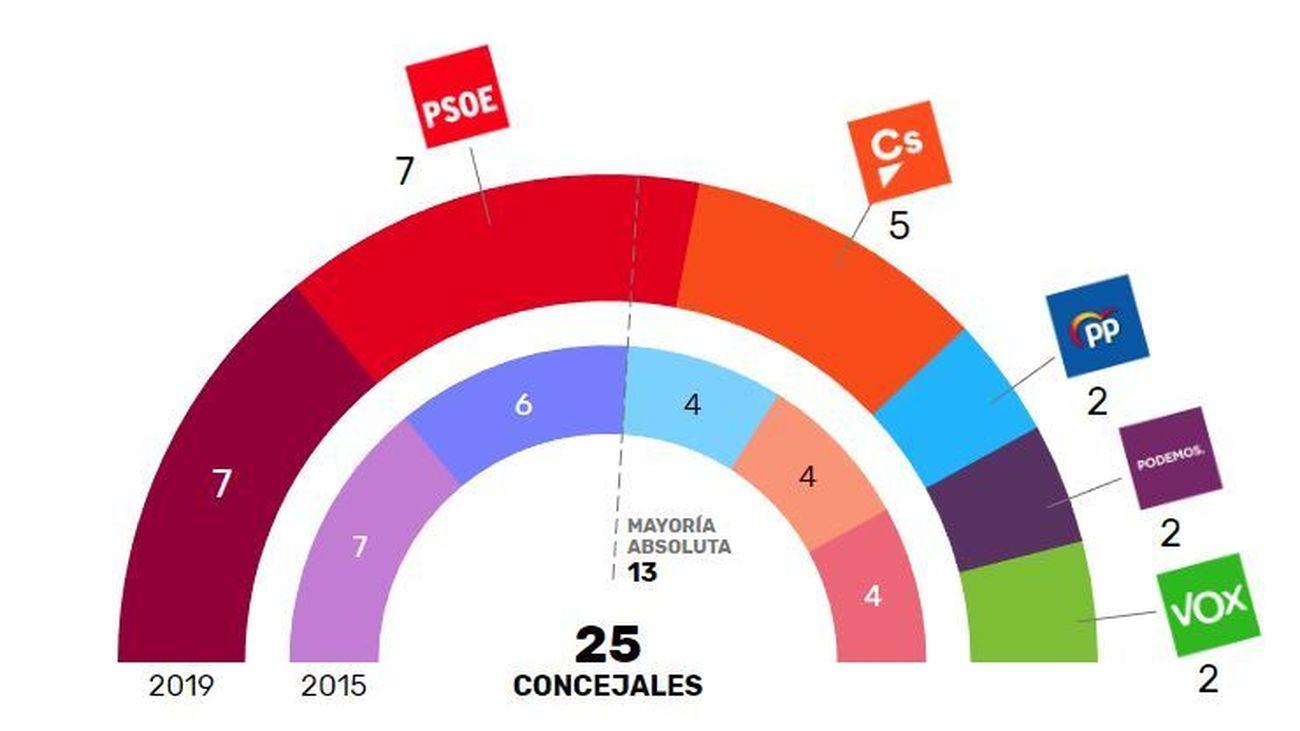 IU y PSOE volverían a gobernar en Rivas Vaciamadrid
