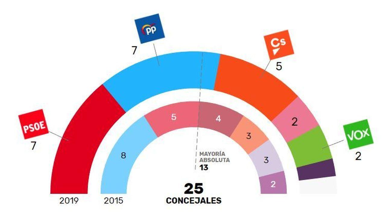 Un pacto a la andaluza daría al PP la alcaldía en San Sebastián de los Reyes