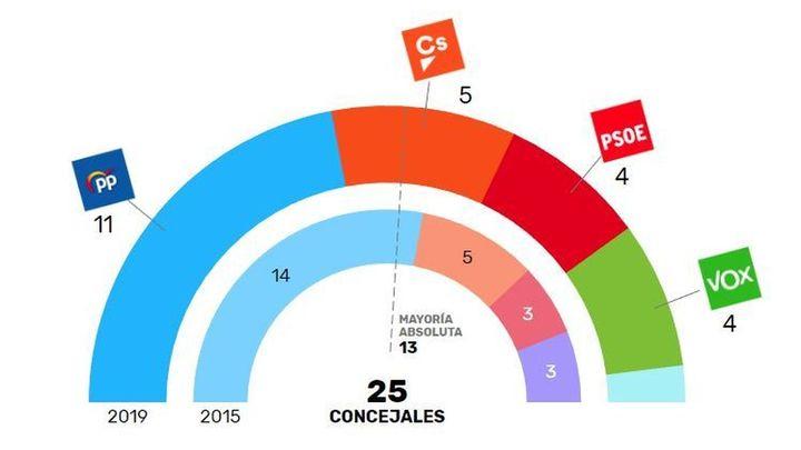 El PP pierde la mayoría absoluta en Pozuelo, pero puede retener la alcaldía