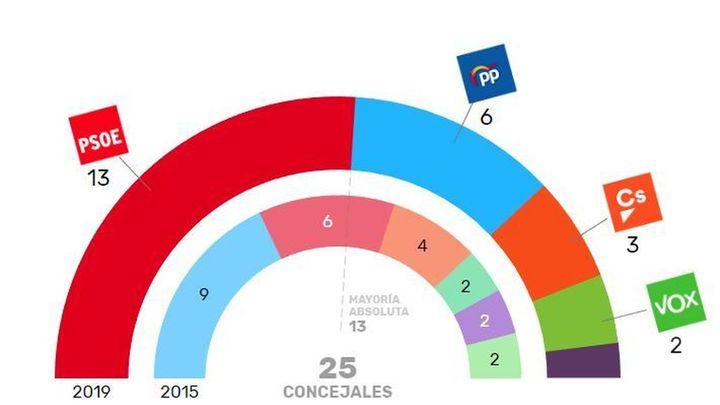 El PSOE, amplio vencedor en Arganda del Rey con mayoría absoluta