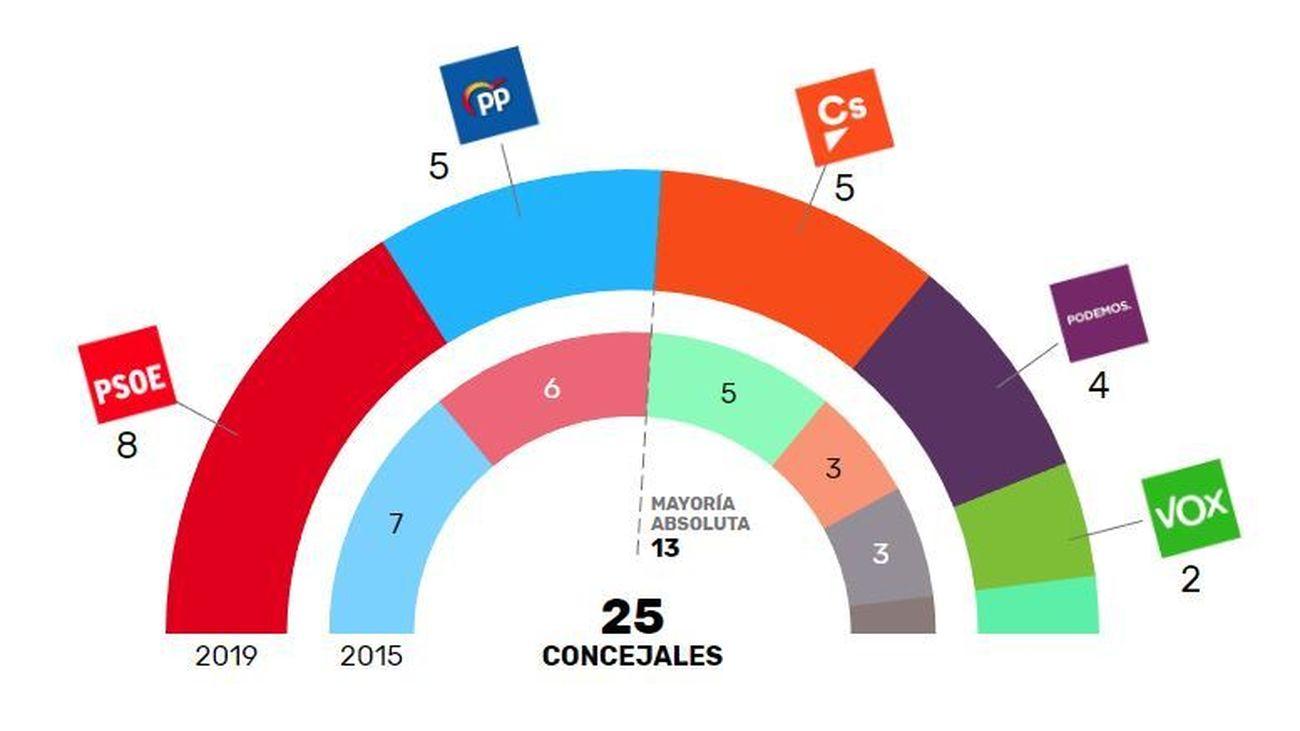 El PSOE gana las elecciones en Coslada y puede mantener la Alcaldía