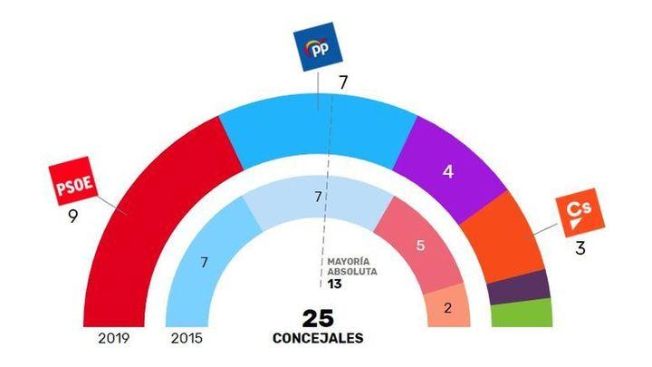 El PSOE gana las elecciones municipales en Pinto