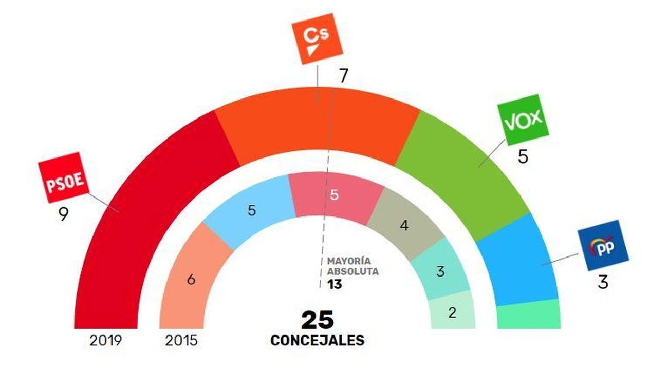 El PSOE gana las elecciones en Valdemoro, pero puede perder la Alcaldía