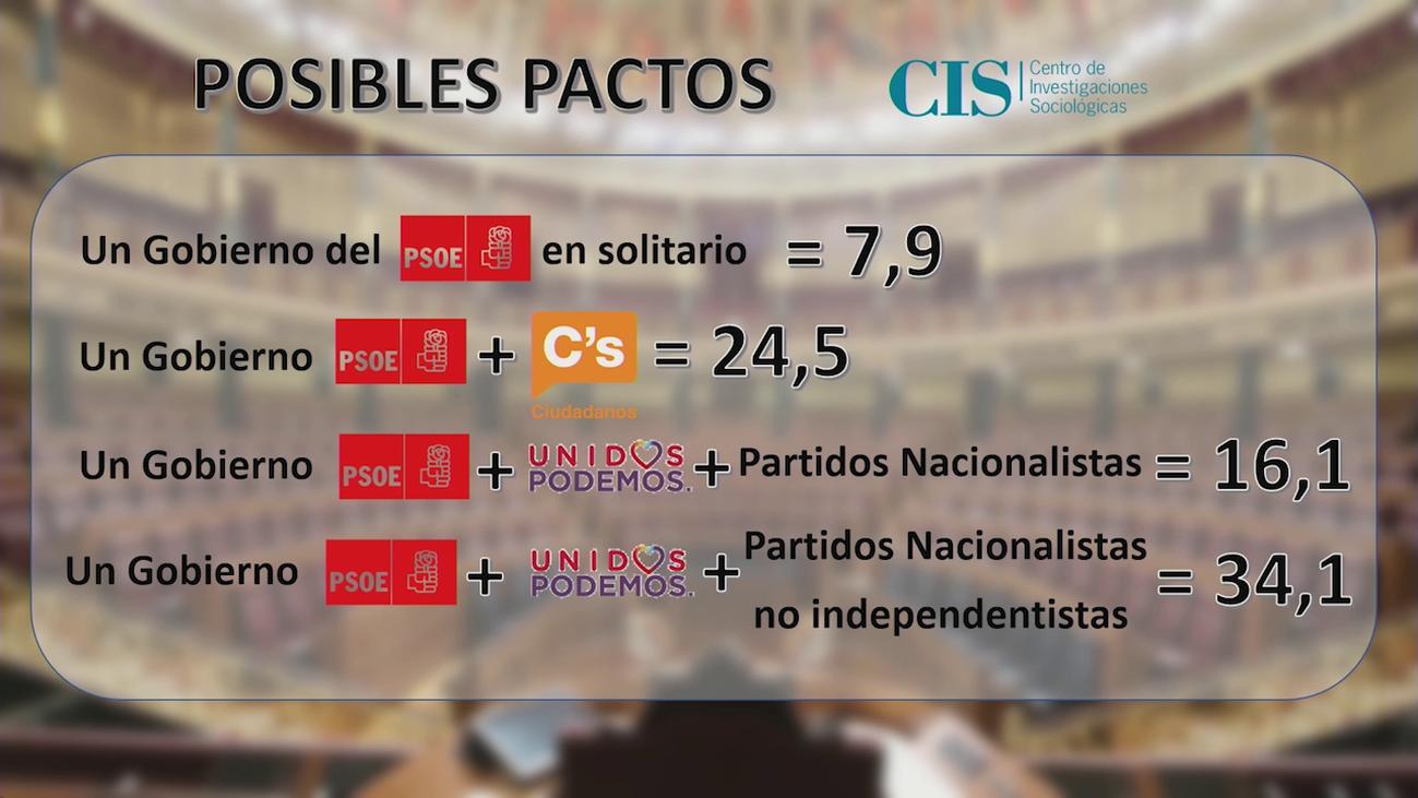 Los pactos que prefieren los españoles, según el CIS
