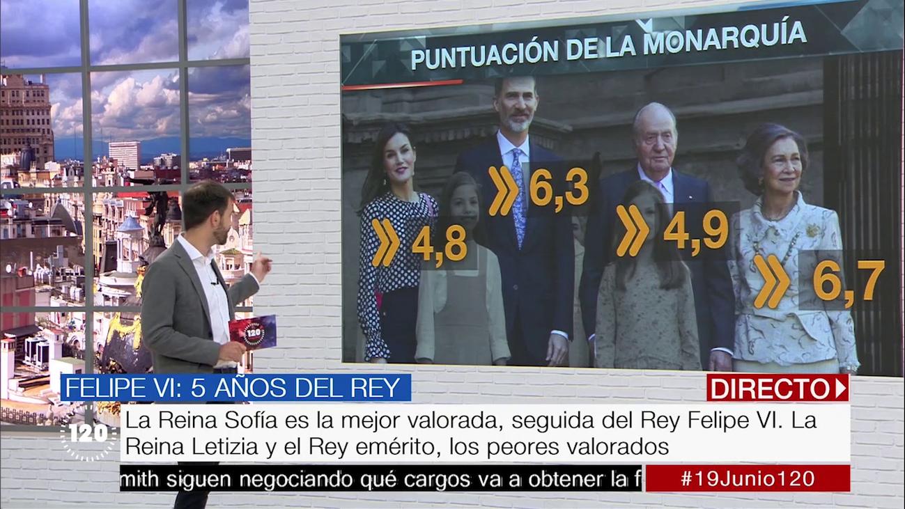 El 50,8% de los españoles prefieren la monarquía, según una encuesta