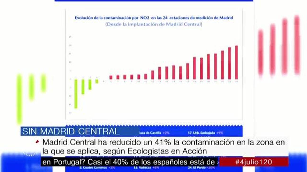 Guerra de cifras sobre los niveles de contaminación en Madrid Central