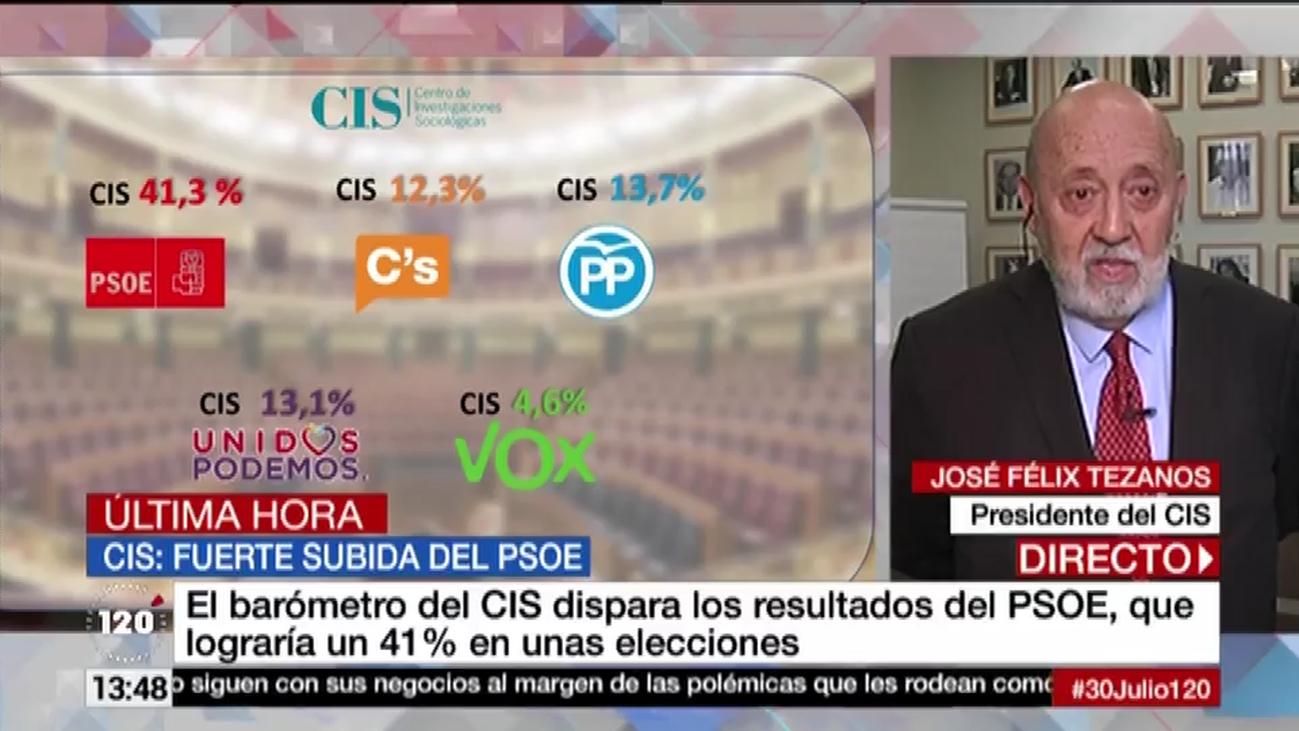 El PSOE sube con fuerza en intención de voto, mientras Ciudadanos cae, según el CIS