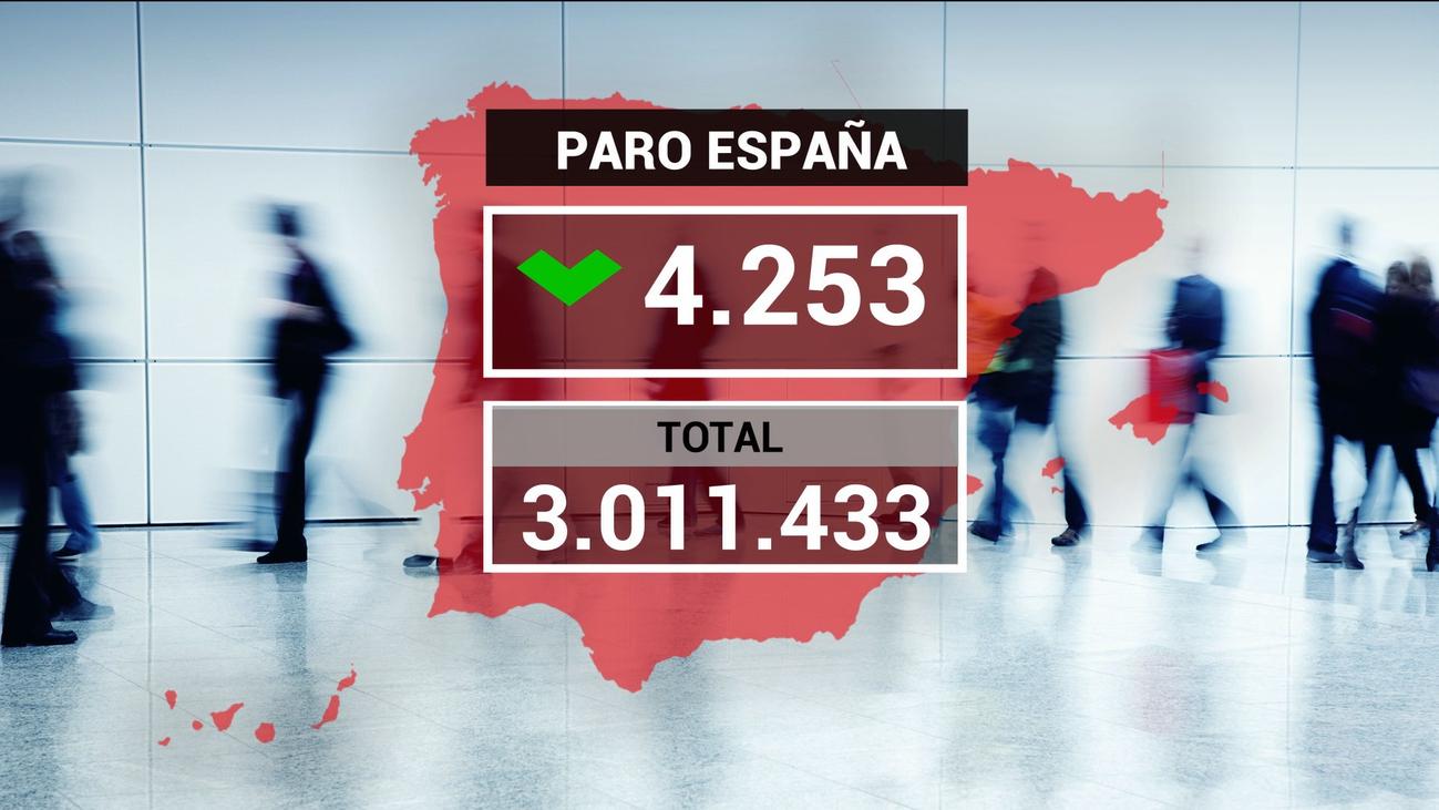 El paro cae en 4.253 personas en el peor mes de julio desde 2008