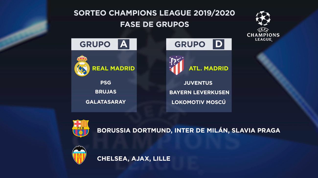 Sorteo de grupos de la Chapions 2019 - 2020