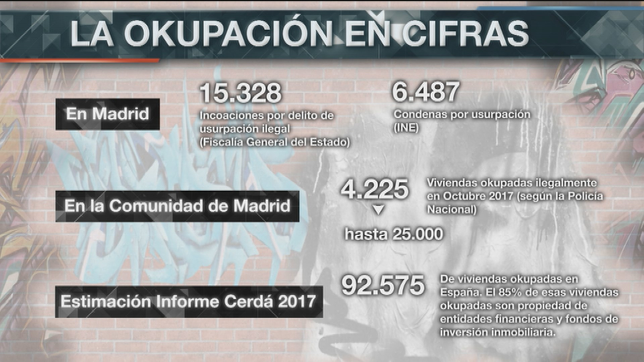Radiografía de la 'okupación' en Madrid